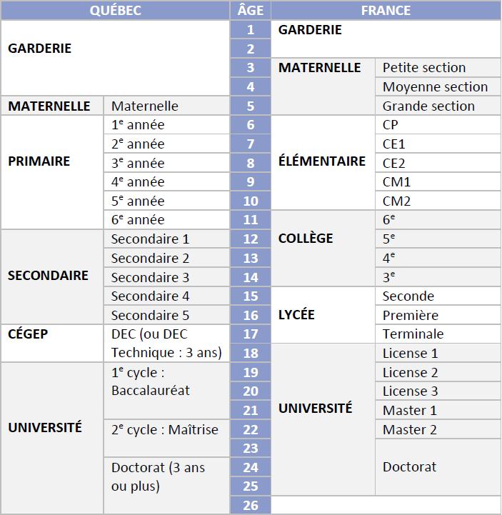 Tableau scolarité France Québec